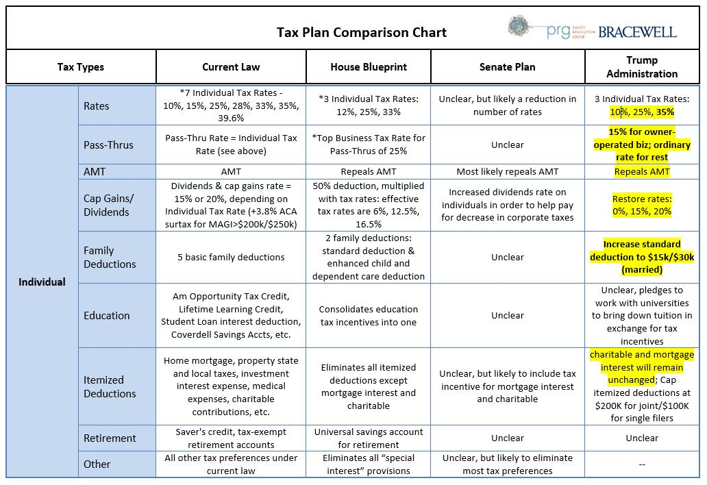 Tax Plan Comparison Chart