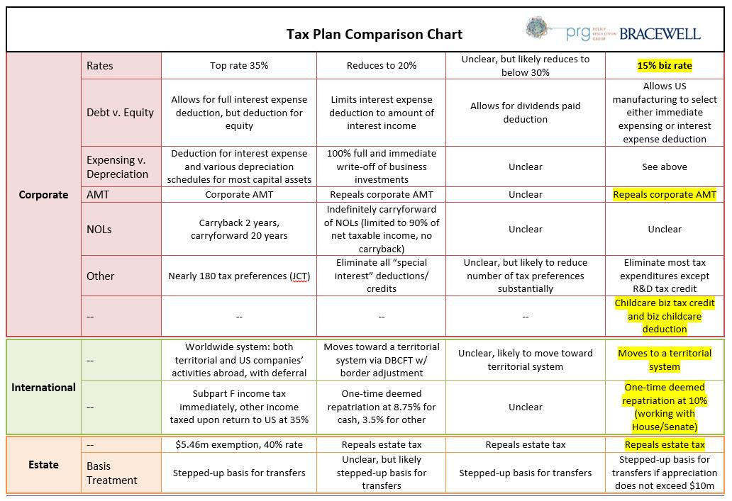 Tax Plan Comparison Chart Bracewell Llp